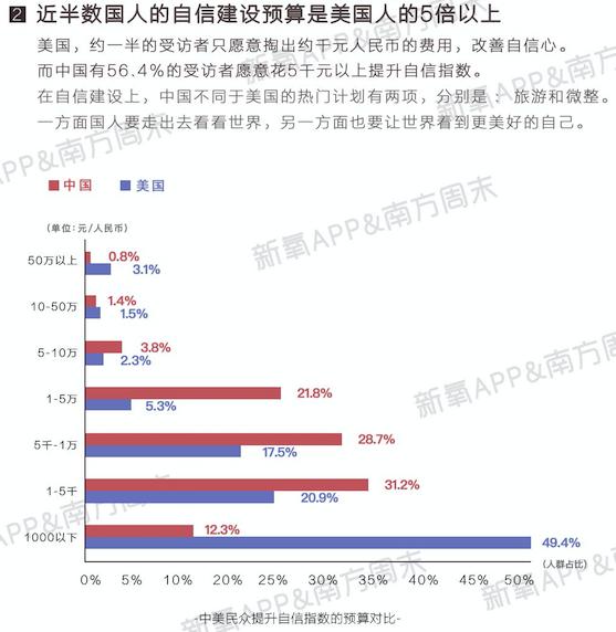 首份中国女性自信报告显示,4成女人正在低估自己,但千亿医美市场焕发生机