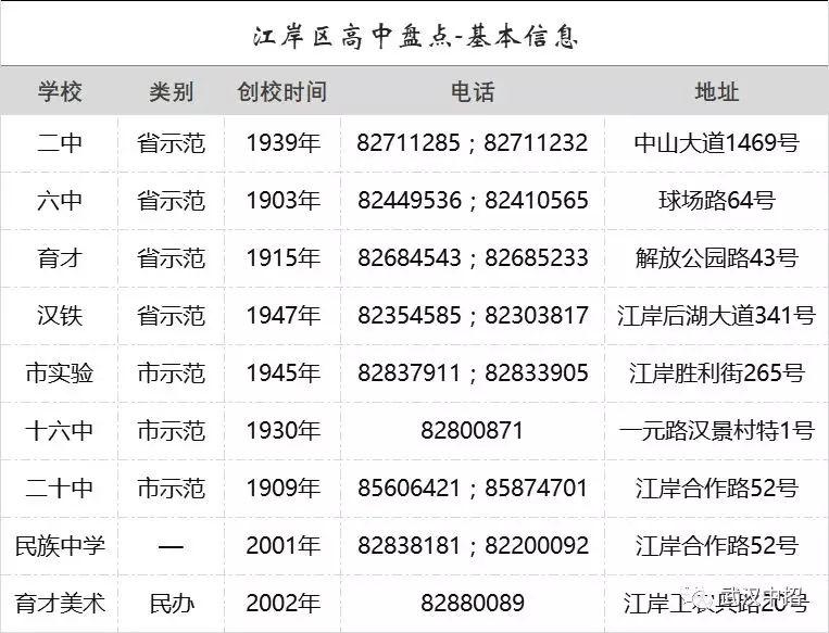 武汉江岸区高中排行榜,你的分数适合上哪一所?顺德志高v高中中央空调图片