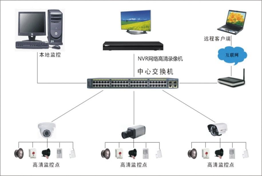 安防监控系统有些什么优点?