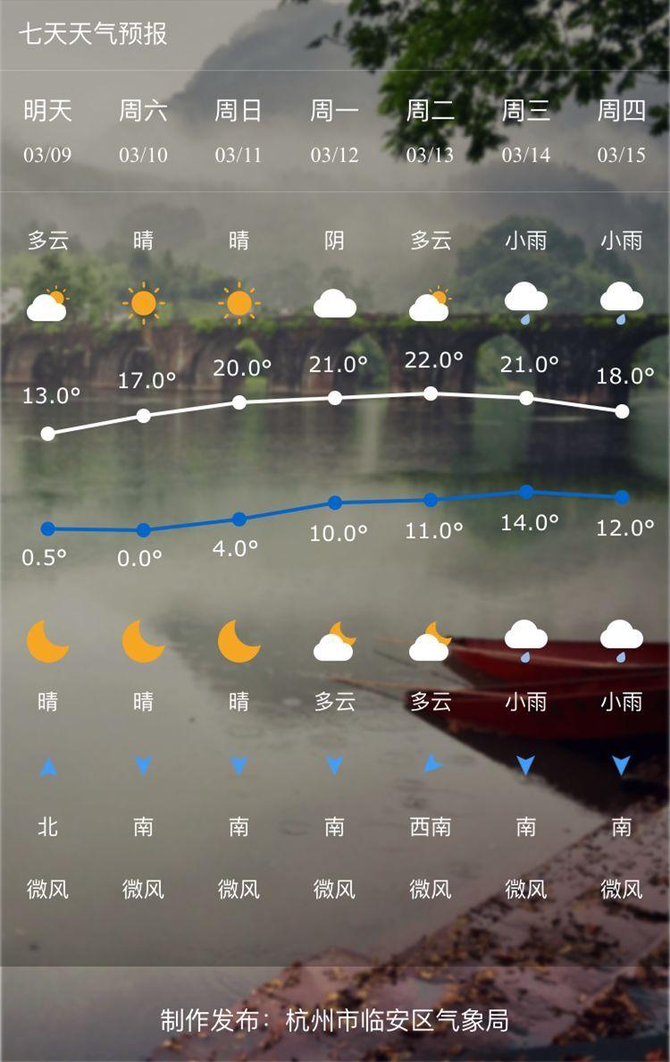天预报符��i)�aj9f_明后天早晨最低气温都会比较低 据区气象台预报,明天晴到多云,偏北风3