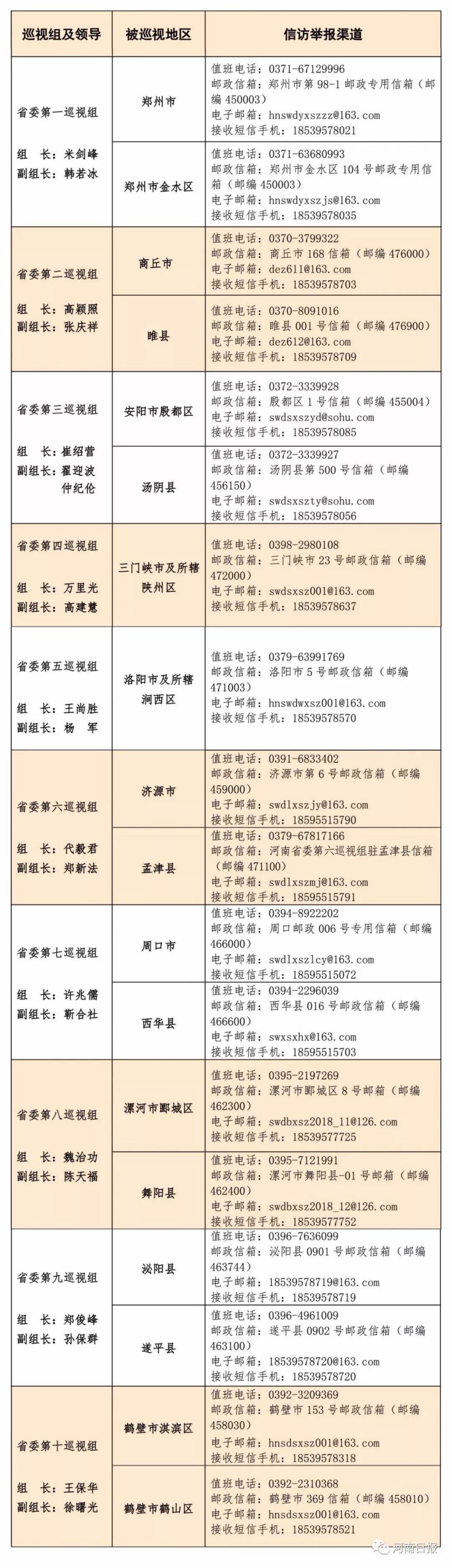 十届河南省委第三轮巡视全部进驻(附进驻情况一览表)