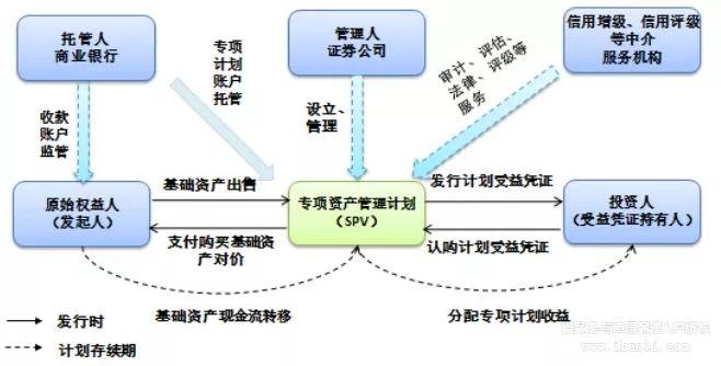 商业保理公司ABS融资方案设计
