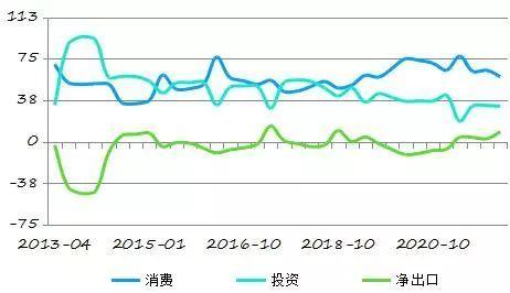 gdp贡献率_我国经济增长势头持续放缓 抵制货币政策放松诱惑
