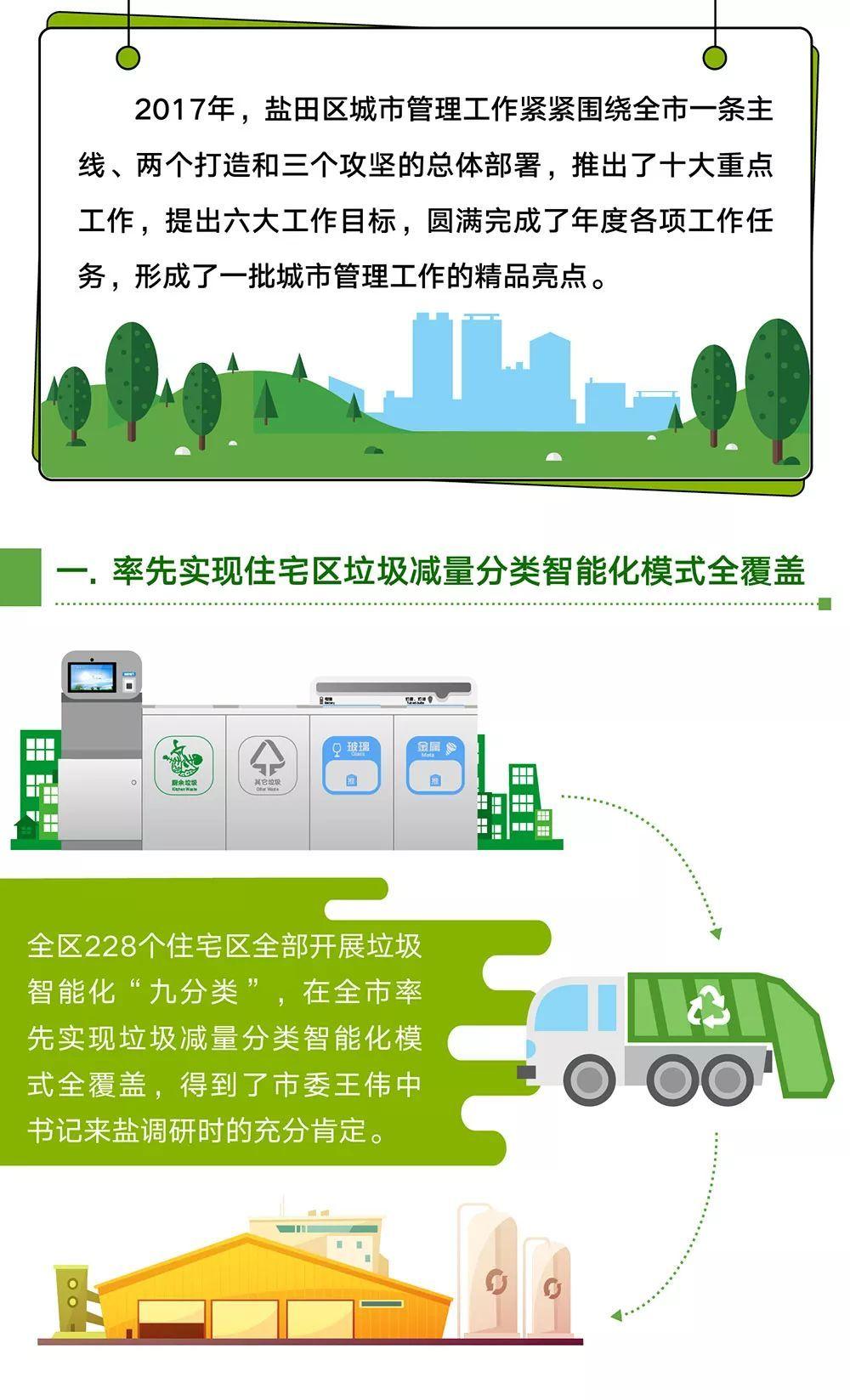 """【区事】市容环境综合考核""""六连冠""""之后 这个区又有新动作"""