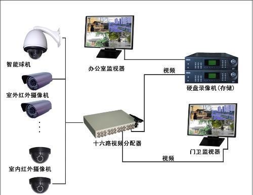 选择安防监控系统要注意些什么?