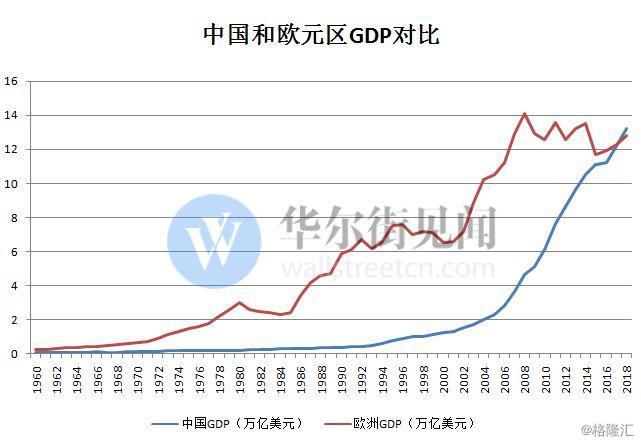 中国gdp超美国_中国和美国