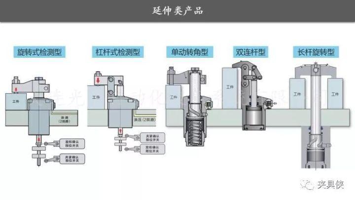图8 气检型油缸上面安装了两个气检开关阀,适用于自动化夹具.图片
