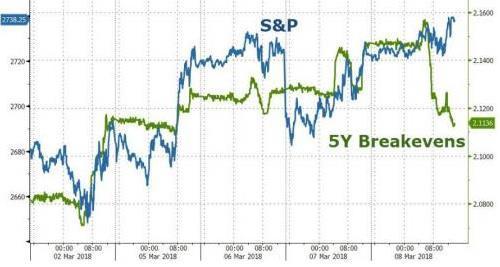 美国通胀预期惊现衰退红旗!自2008年7月来再度引燃恐慌情绪