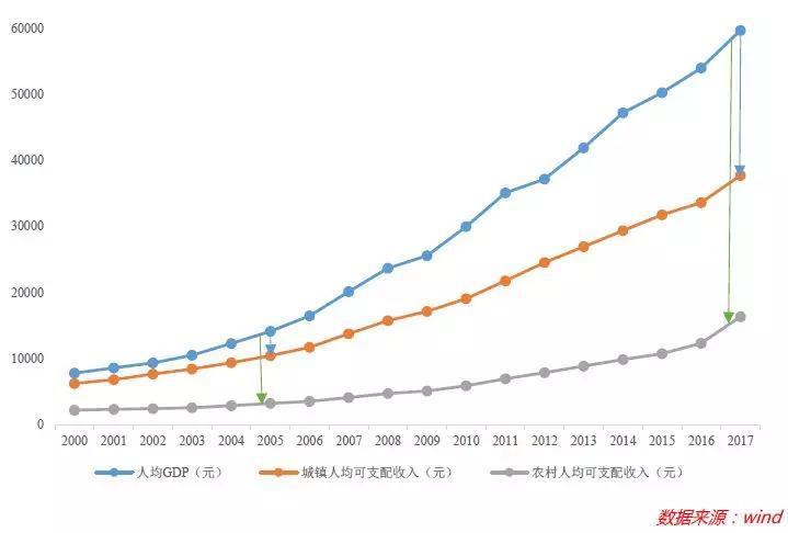 gdp的局限_前3月22省GDP增速超均值 皖商品房增幅回落