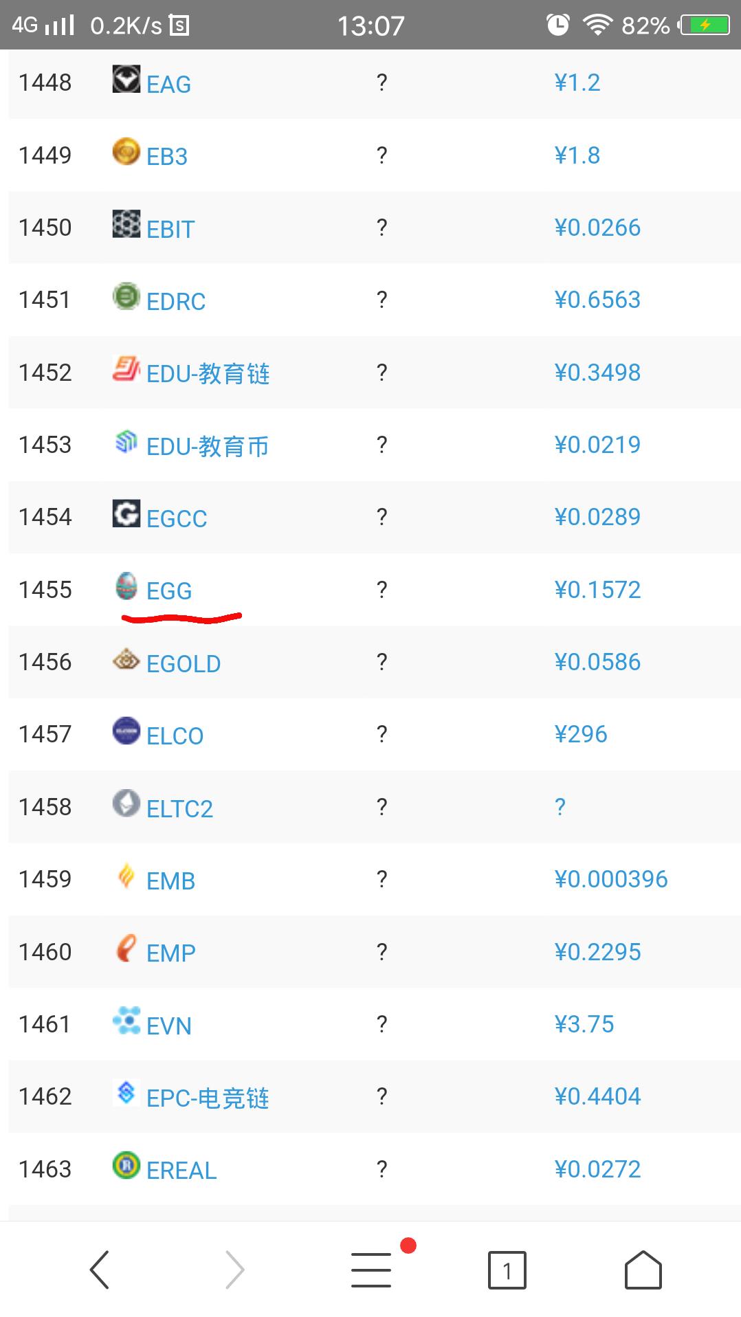 Eggone福蛋火了一夜之间涨240000 公信宝、网