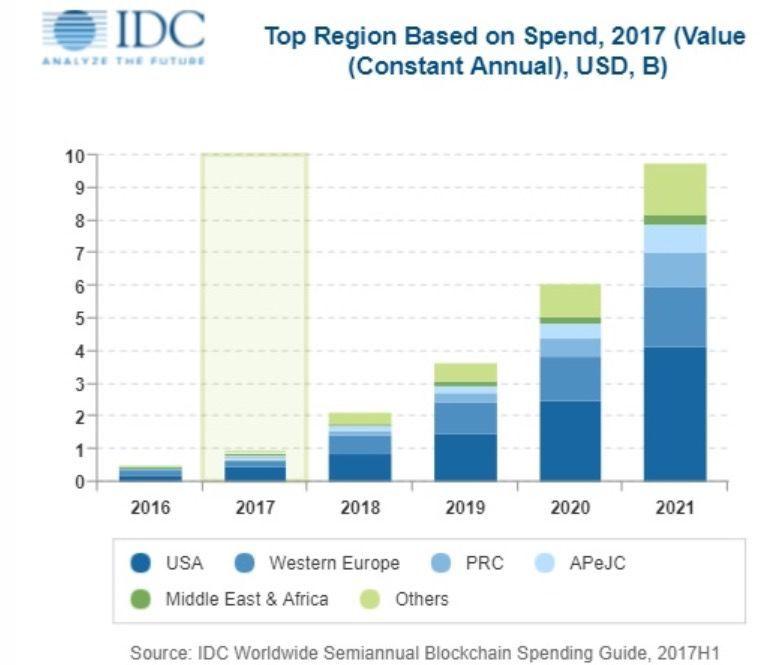 IDC:2021年全球区块链投入97亿美