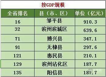 gdp邹平_山东省各县市人均GDP地图,四张图看出哪里最强