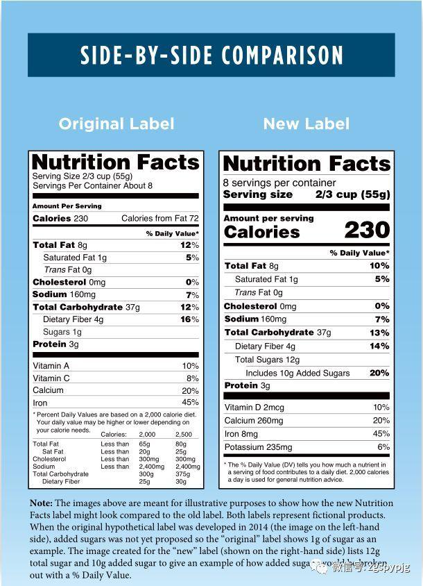 域外传真丨《美国食品营养成分标签新规》 及中美比较