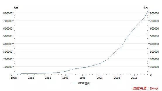 gdp发明_GDP小传 伟大发明背后的荣耀与缺憾