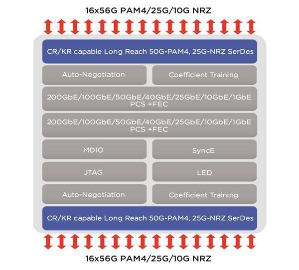 be网站:Marvell全球首发400GbE以太网芯片:还是双口的-U9SEO