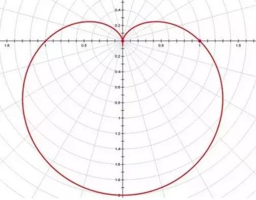 """"""",在笛卡尔坐标系中解出来就是一条心形曲线.图片"""