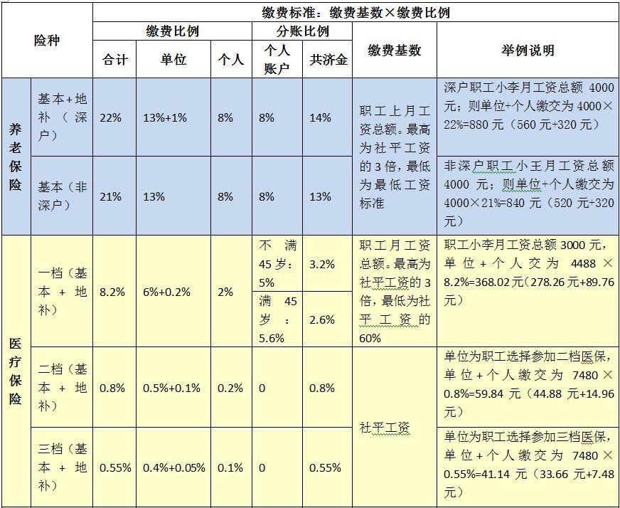 上海2018年工伤保险缴费指南 缴费基数及比例一览    ...