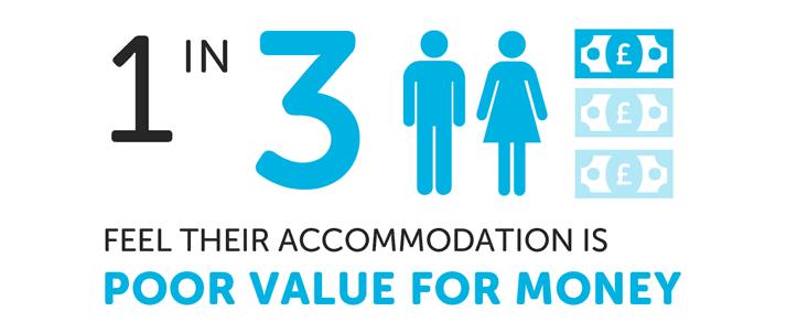 2018全英大学生住宿调查结果公布 住房费用实在高图7