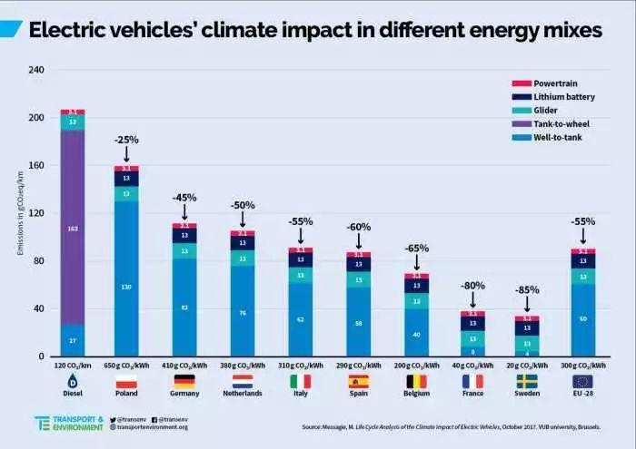 电动汽车对环境污染比燃油车还高?