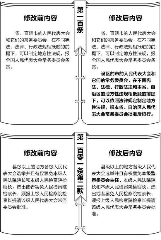 澳门威尼斯人官网;宪法修改前后内容对照表