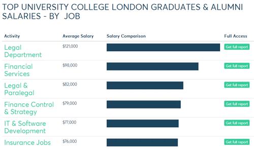 最新!英国G5大学毕业薪资水平与平均奖学金一览图6