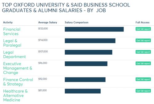 最新!英国G5大学毕业薪资水平与平均奖学金一览图2