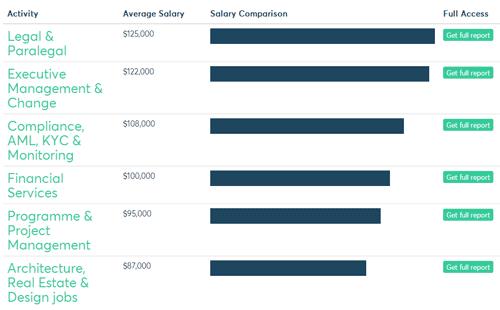 最新!英国G5大学毕业薪资水平与平均奖学金一览图4