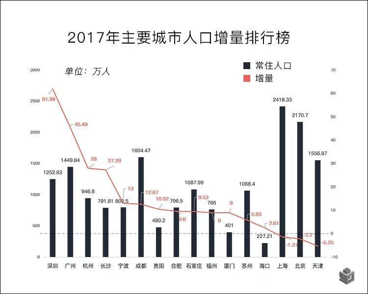 上海2017总人口_上海夜景