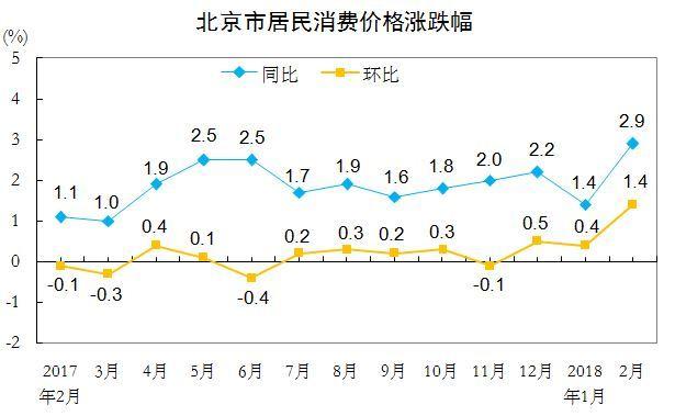 2月份北京CPI同比上涨2.9% 受春节影响涨幅扩大