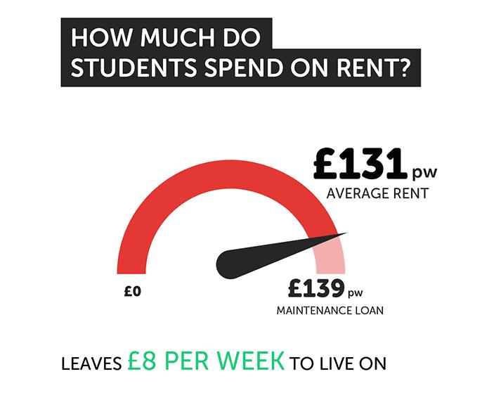 2018全英大学生住宿调查结果公布 住房费用实在高图4