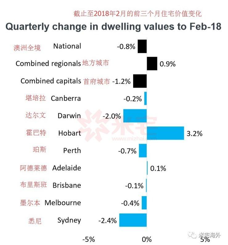 2018年澳洲住宅市场分析报告,附3.5 3.10一周市场数据