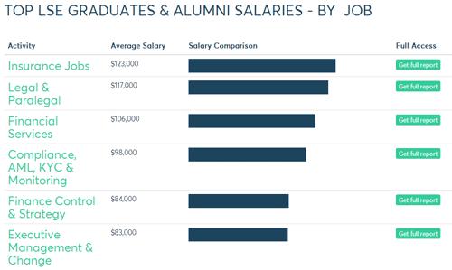 最新!英国G5大学毕业薪资水平与平均奖学金一览图5