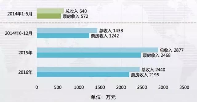春节票房火爆背后,多数影院全年面临亏损,谁来扭亏为盈? 作者: 来源:影视风向标