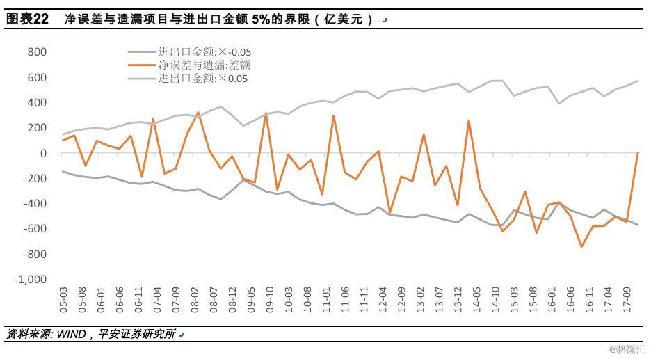 如何全面分析中国跨境资本流动?