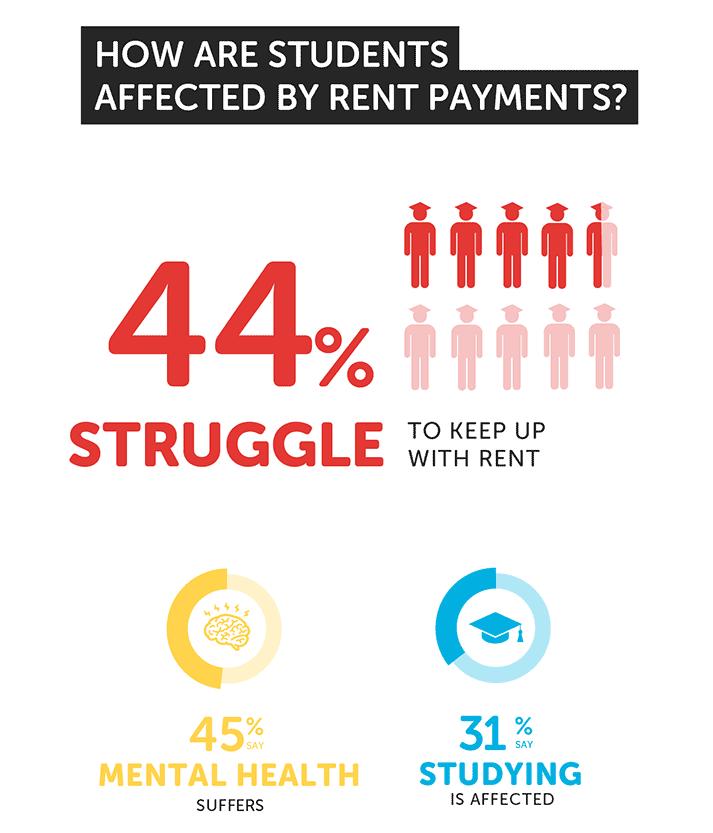 2018全英大学生住宿调查结果公布 住房费用实在高图3