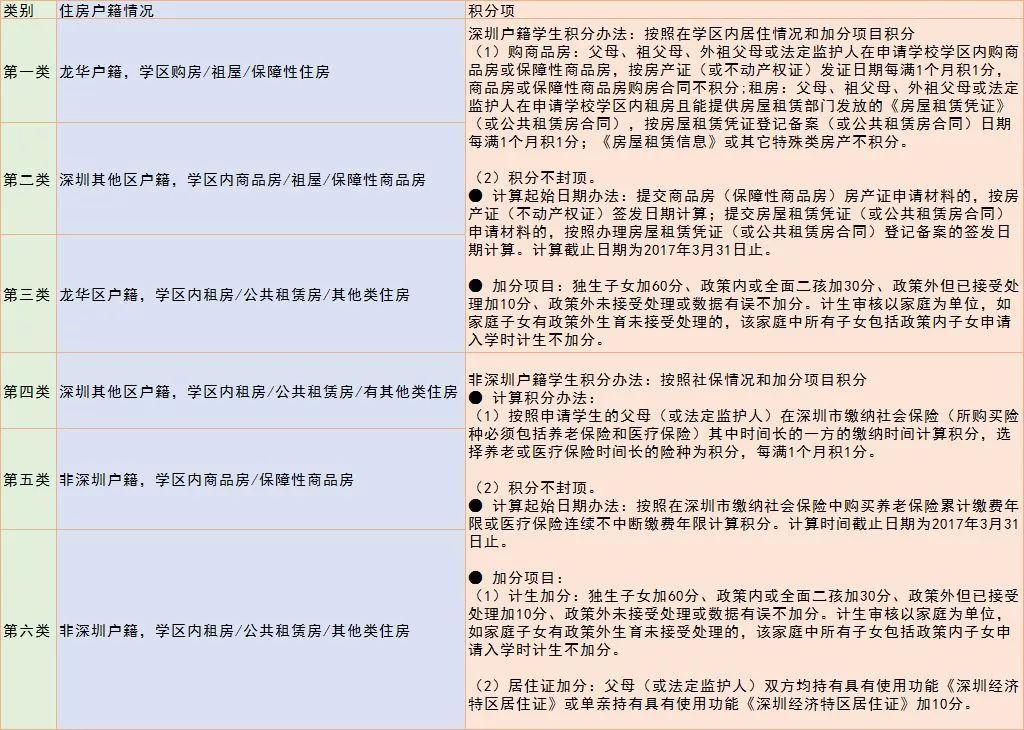 2018深圳10区学位申请时间、流程、所需材料全汇总!看看你还缺啥?