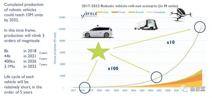 都说自动驾驶要商业化了,我们来算一算它有哪些成本