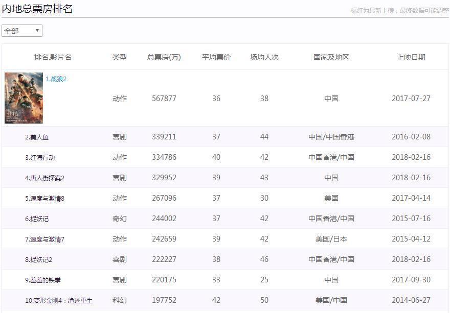 内地影市一周报收13.79亿 漫威《黑豹》4.2亿夺冠
