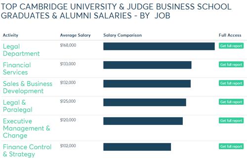 最新!英国G5大学毕业薪资水平与平均奖学金一览图3