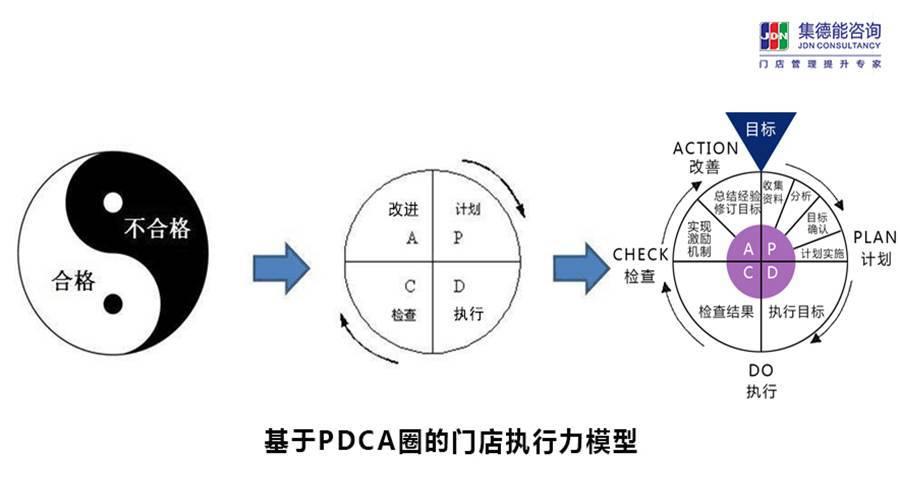 金牌店长执行力工具班(Ⅰ阶)
