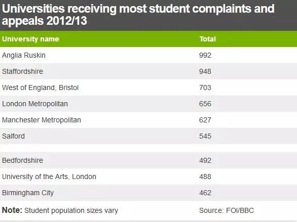 英国留学生状告母校索赔6万 学校水文凭没含金量图3
