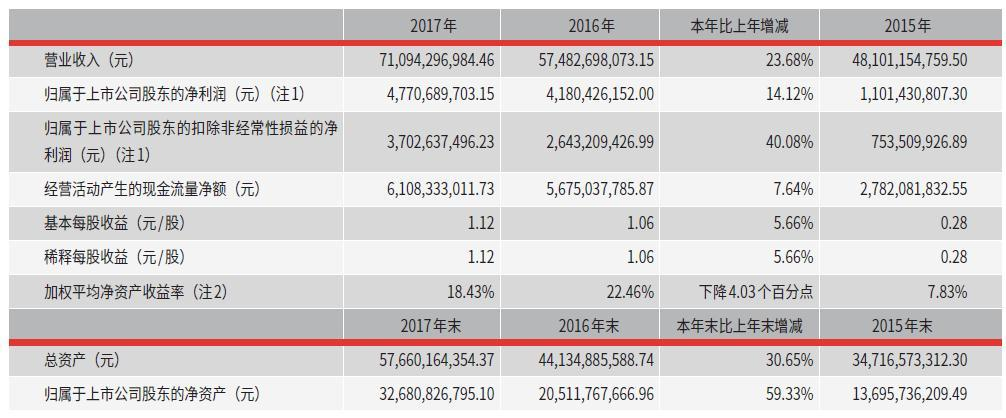 顺丰控股2017年净利润47.71亿元拟每10股派2.2元