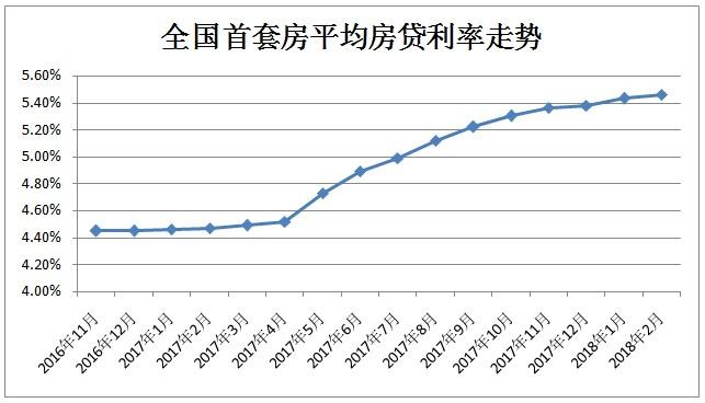首套房贷利率连升14个月 贷100万30年利息比去年多近22万