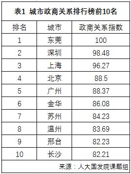 """聂辉华:改善政商关系""""落后小地方""""也有比较优势"""