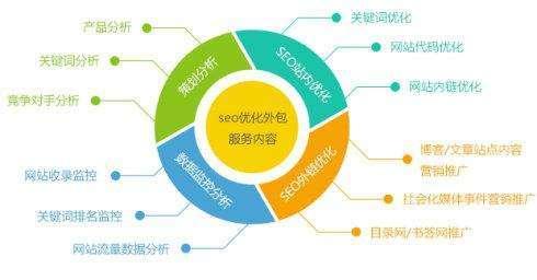 SEO优化丨结构与步骤,网站优化完整路数