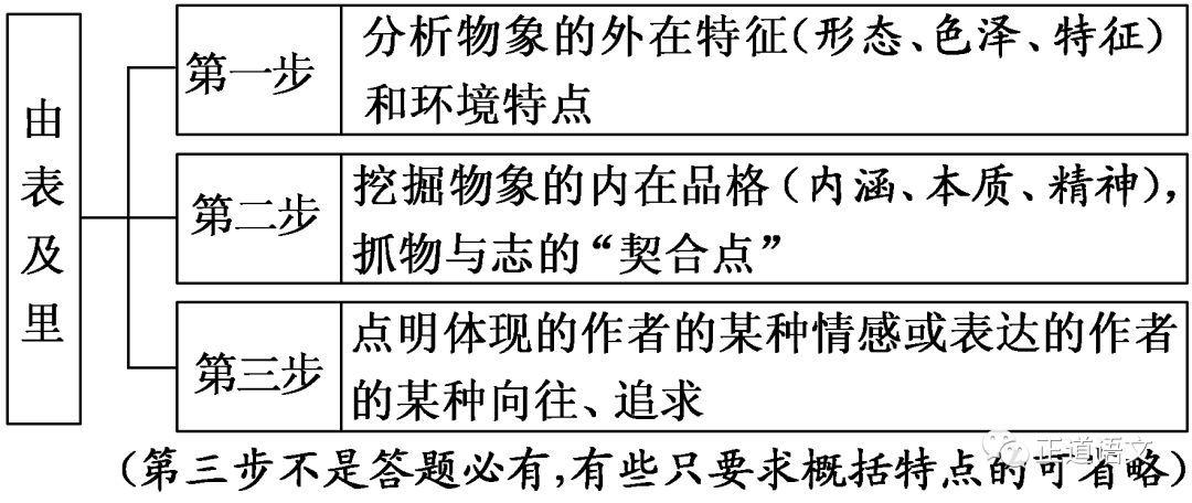 第926期【剑泉专栏】散文阅读基础知识梳理(五)