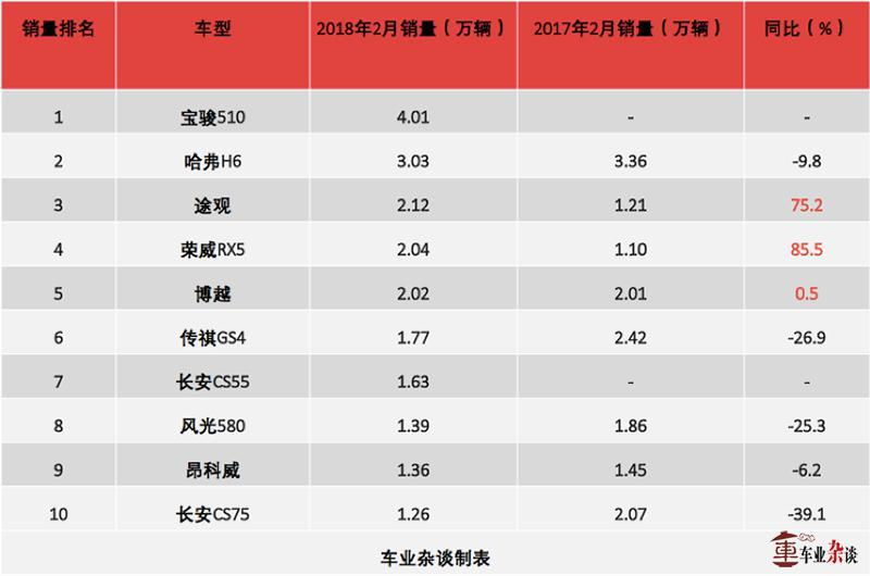 2月份SUV市场看点,宝骏510居然抢了哈弗H6的冠军宝座 - 周磊 - 周磊