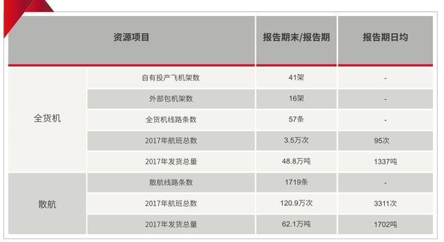 顺丰2017成绩单来了!营收710亿,行业老大终于逼近行业增速
