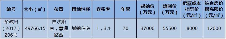 旭辉城系产品或将落子白沙,限房