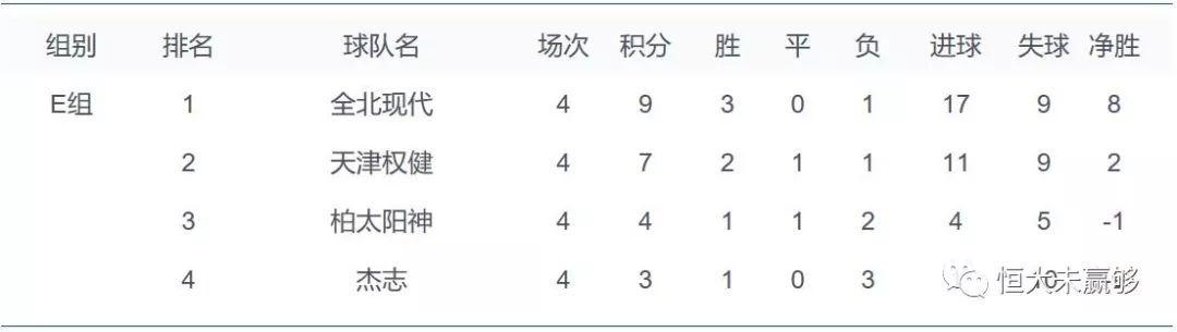 亚冠最新积分榜:恒大强势登顶 上港出线 权健无忧